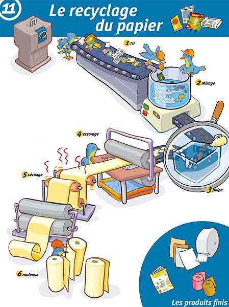 Herv flores illustration vectorielle - Cycle de vie du papier ...