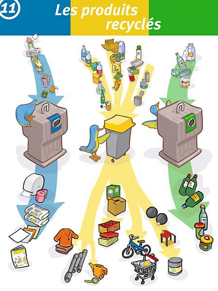 Hervé Flores - le recyclage des déchets